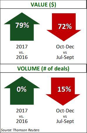 Aerospace Q4 2017 Deal Data