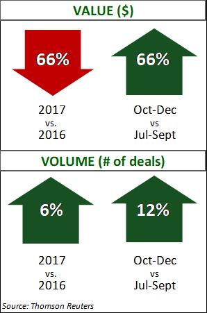 Chemicals Q4 2017 Deal Data