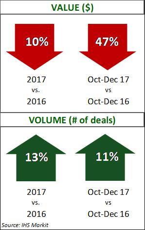 Energy Q4 2017 Deal Data