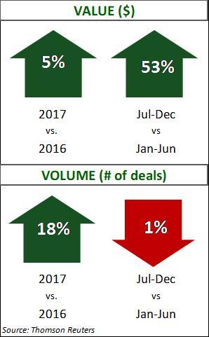 Transportation Q4 2017 Deal Data